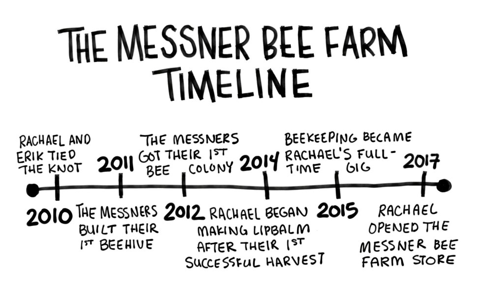 Messner Bee Farm Kansas City, MO / Crafted in Carhartt